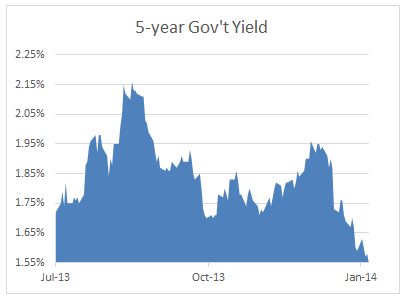 5-year bond yield