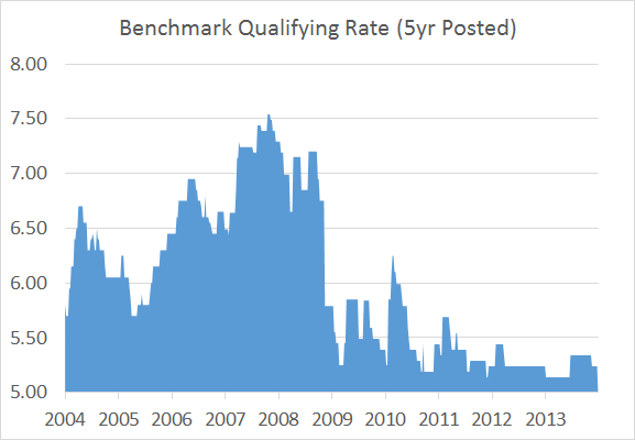 5yr-Benchmark-Rate