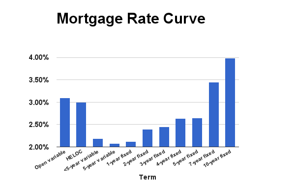Rate-Curve-Jan-2015-new