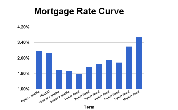 Rate-Curve-March-2015