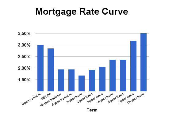 Rate Curve June 2015