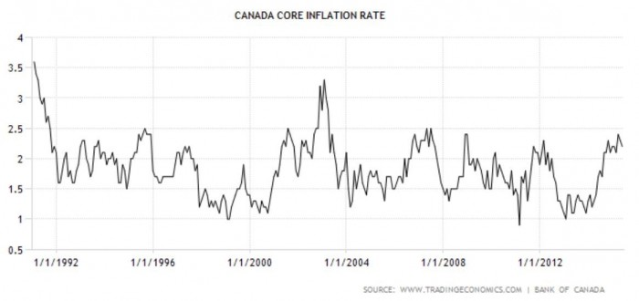 Canada core inflation