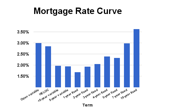 Rate Curve July 2015