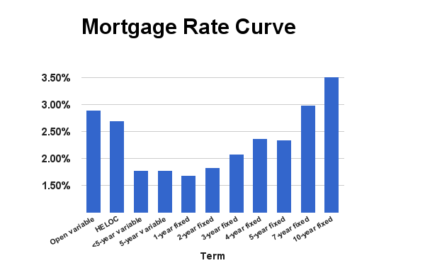 Rate Curve September 2015