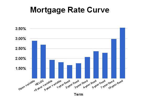 Rate Curve October 2015