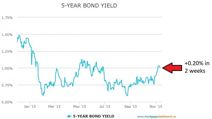 5-year-bond-yield-leads-fixed-mortgage-rates