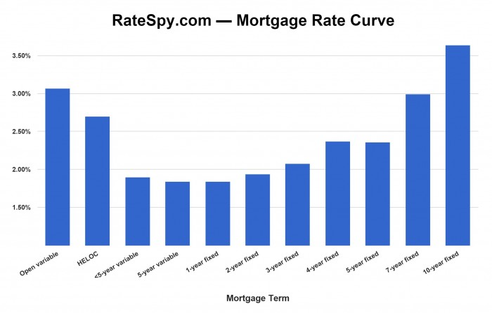 Canadian Mortgage Rate Curve