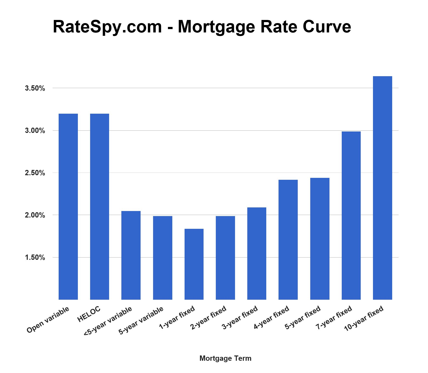 Mortgage rate curve