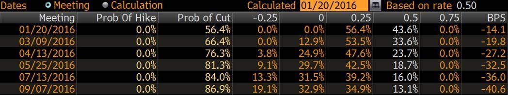 Rate-Cut-Probability