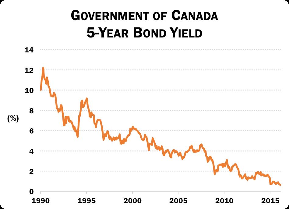 5-year-Bond-Yield