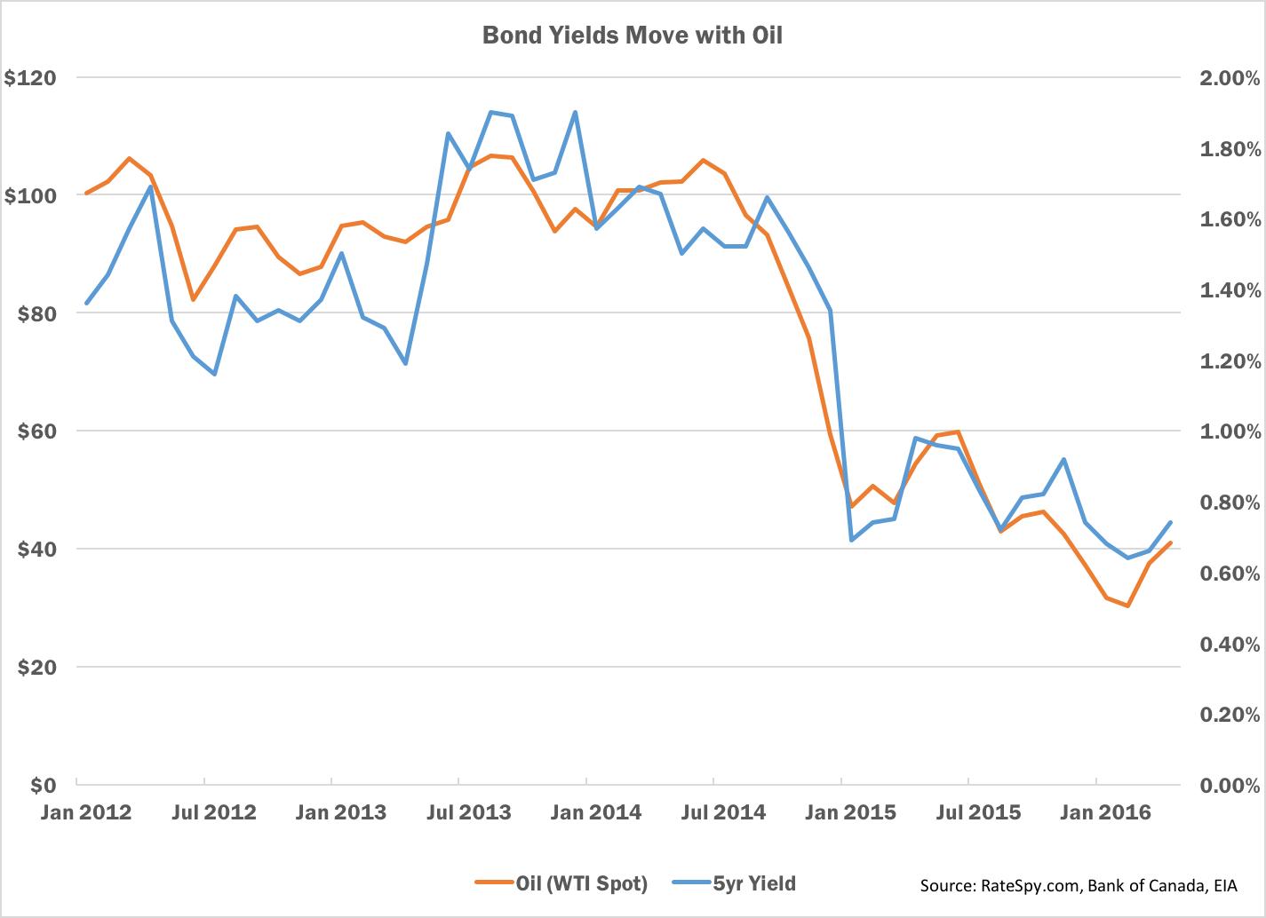 Oil vs Yield