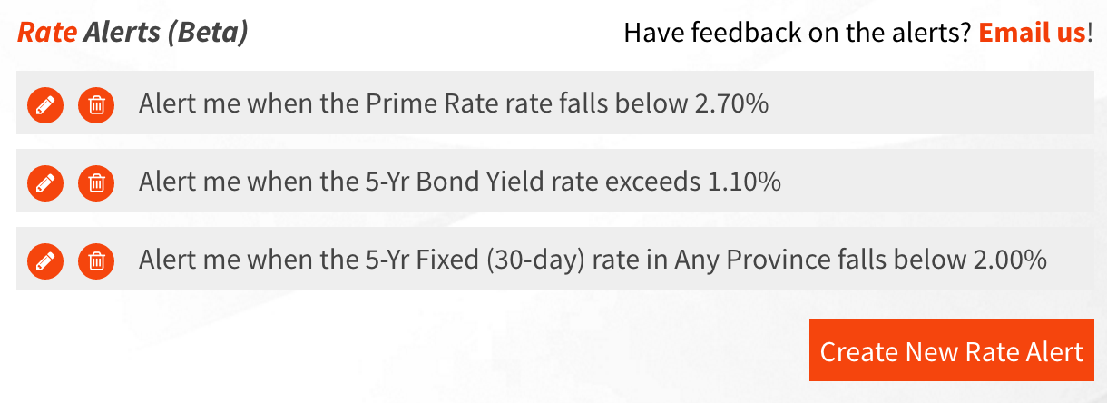 Mortgage Rate Alerts