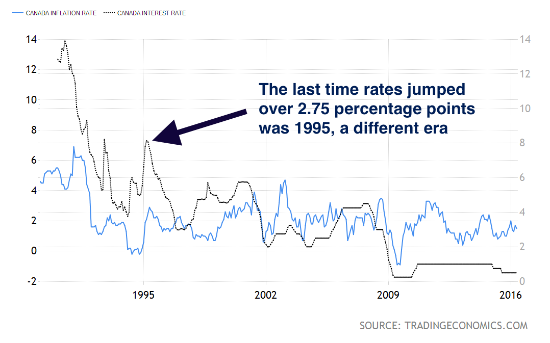 Inflation vs. Canada's Key Interest Rate