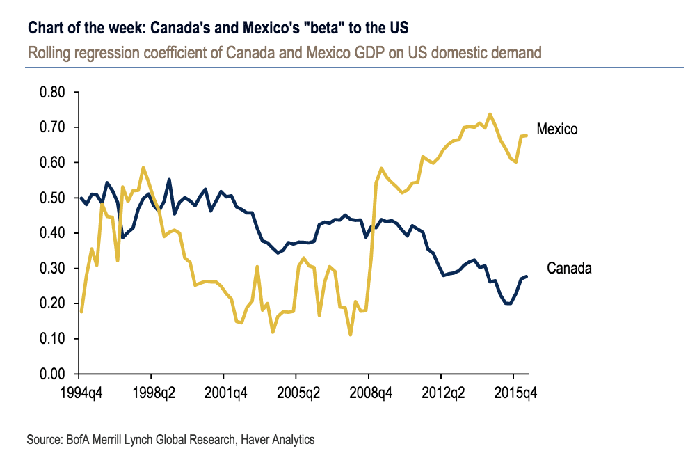 Canada-Mexico GDP