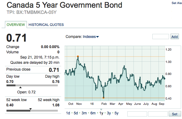 5-year government bond yield and mortgage rates