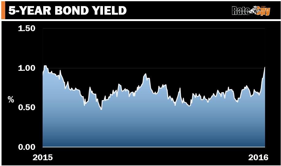 nov-14-graph-5-yr-bond-yieldv2