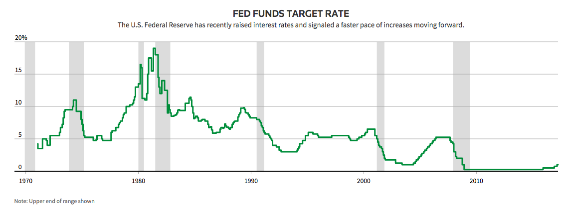 The Fed Pulls the Trigger  What Now for Mortgage Rates? | RateSpy com
