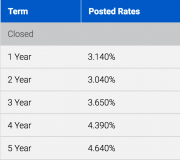 Posted Rates