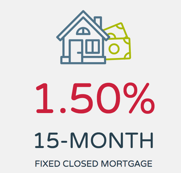 Meridian Credit Union's 1.50% 15 month mortgage