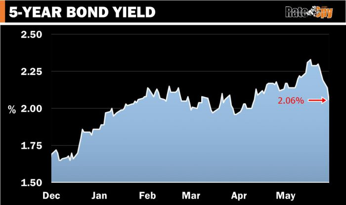 A falling 5-year bond yield depresses fixed rates