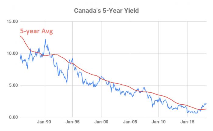 Canada's 5-Year Yield