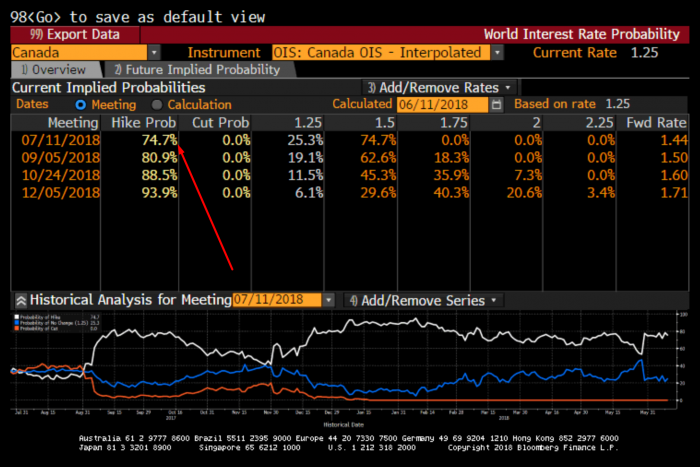 Probability of Canadian rate hikes. Source: Bloomberg