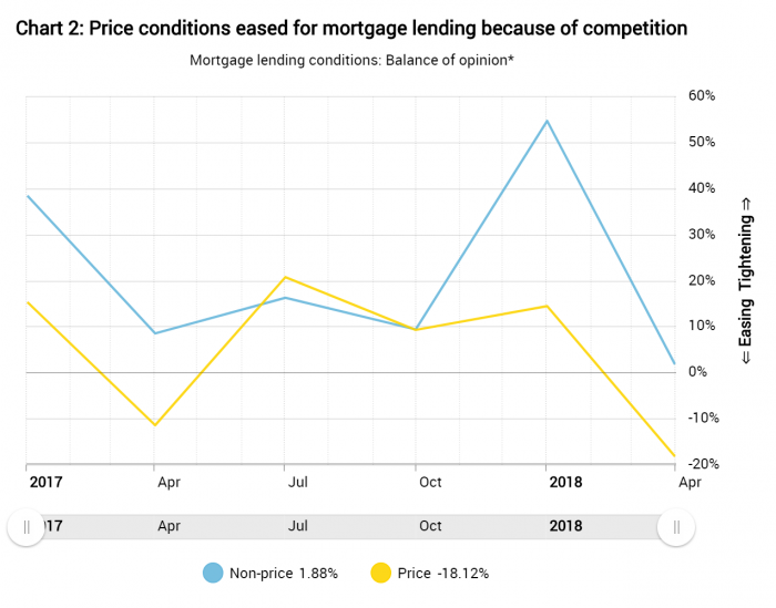 Bank of Canada finds mortgage rate competition
