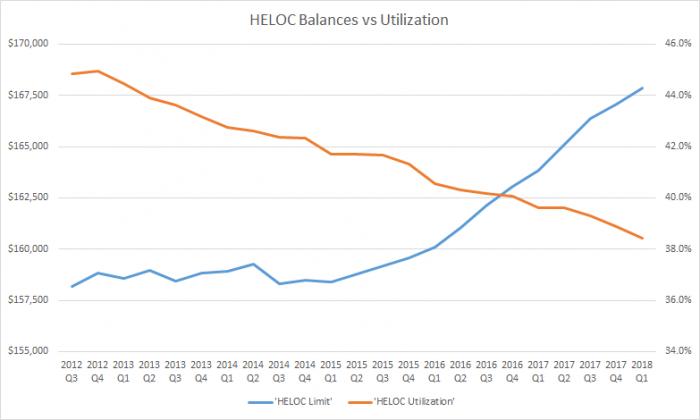 HELOC Utilization Rates Canada