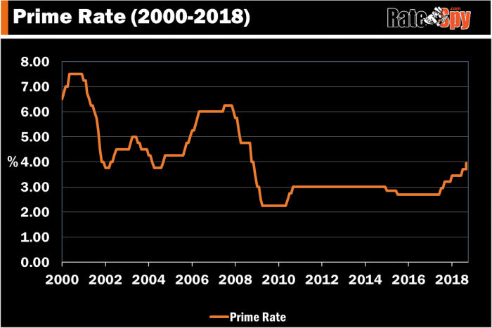 Canada's Prime Rate 2000-2018