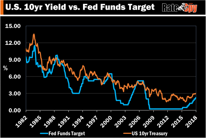 US 10yr Treasury vs Fed Funds Target