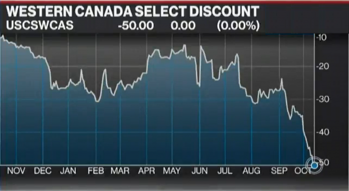 The Crash in Canadian Oil Will Affect Mortgage Rates