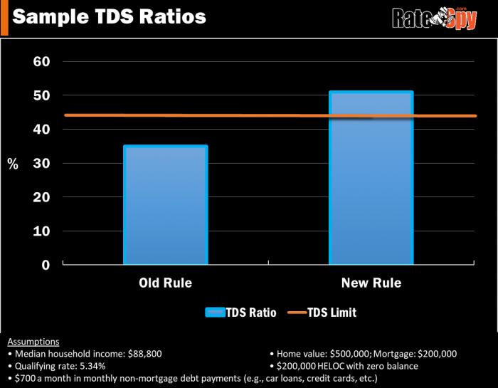HELOC TDS Ratio