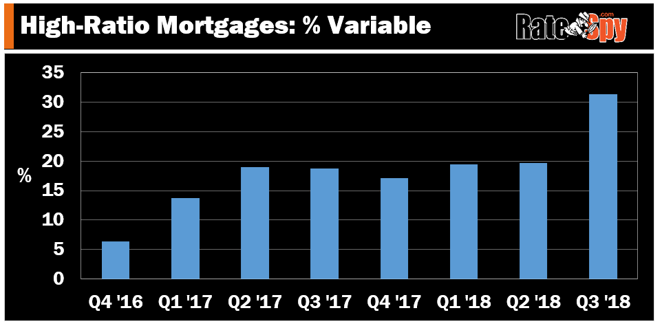 variable mortgages