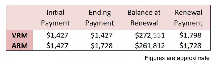 Comparing mortgage payments with a variable rate and an adjustable rate