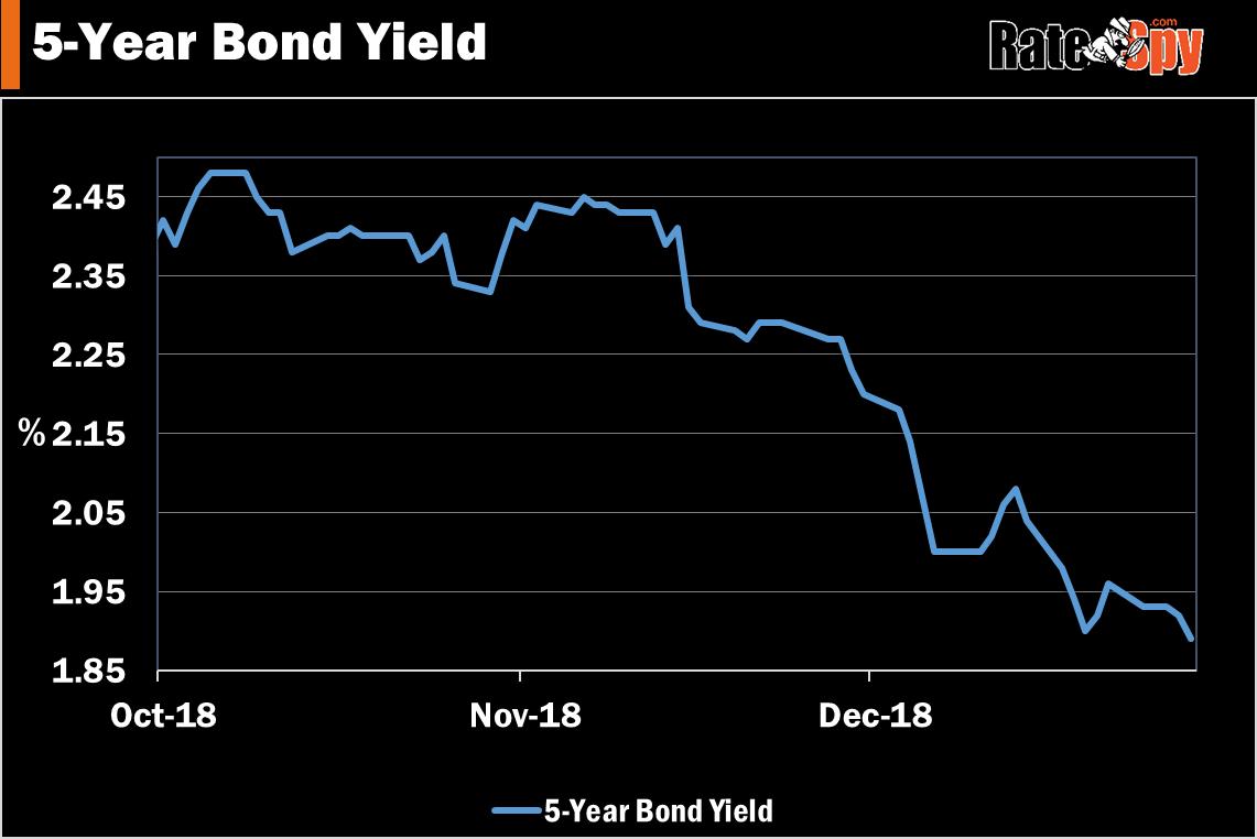 5yr bond yield