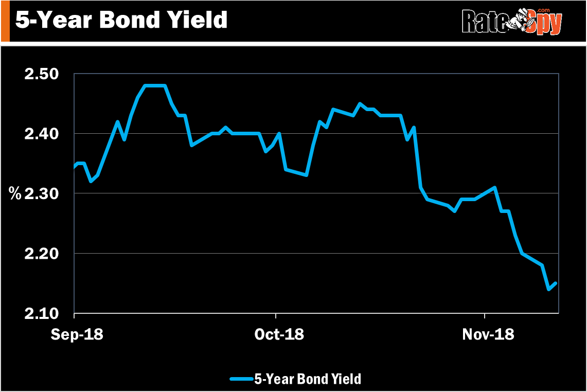 5 year bond yield