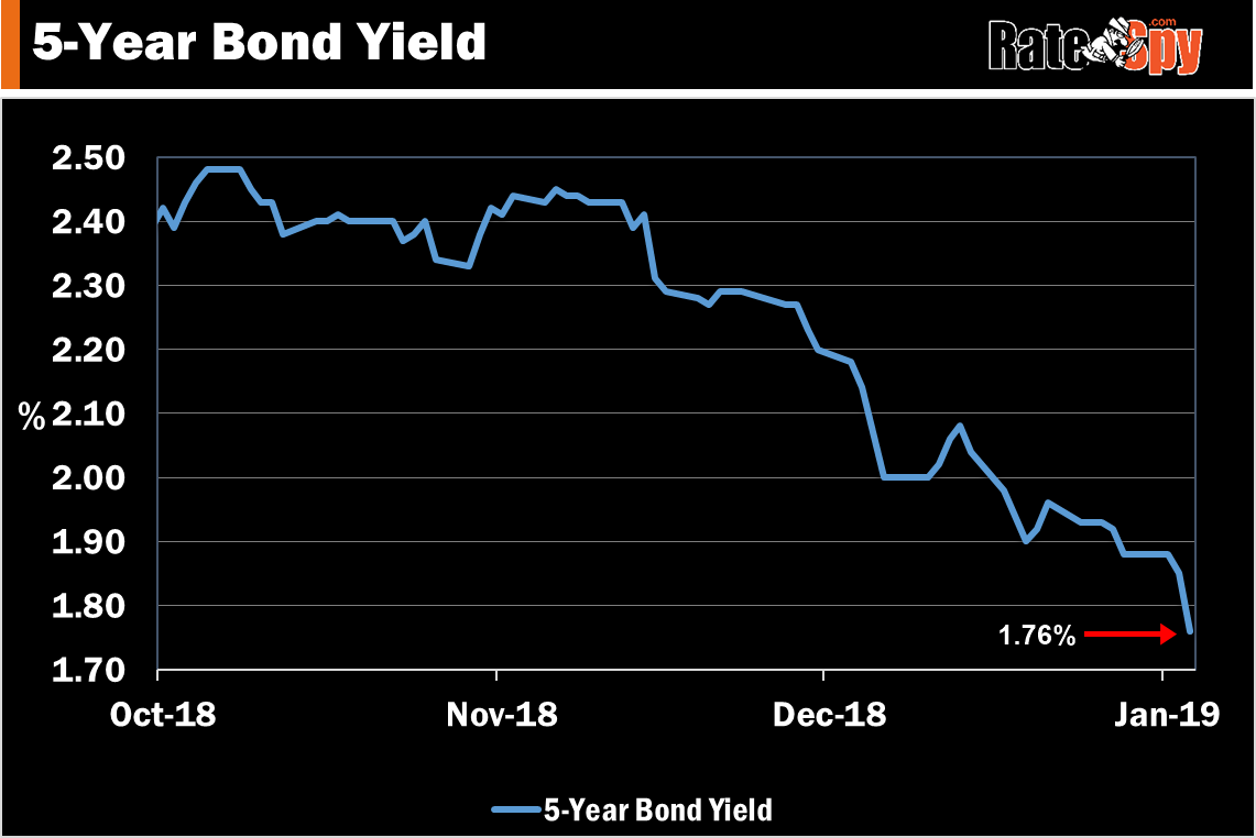 5 year bond yield