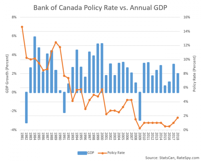 GDP-vs-Bank-of-Canada-Rate