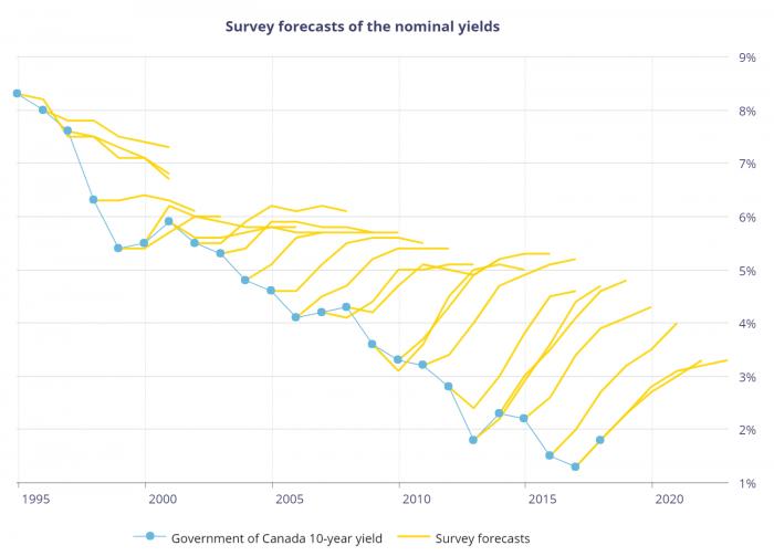 Upward-rate-predictions