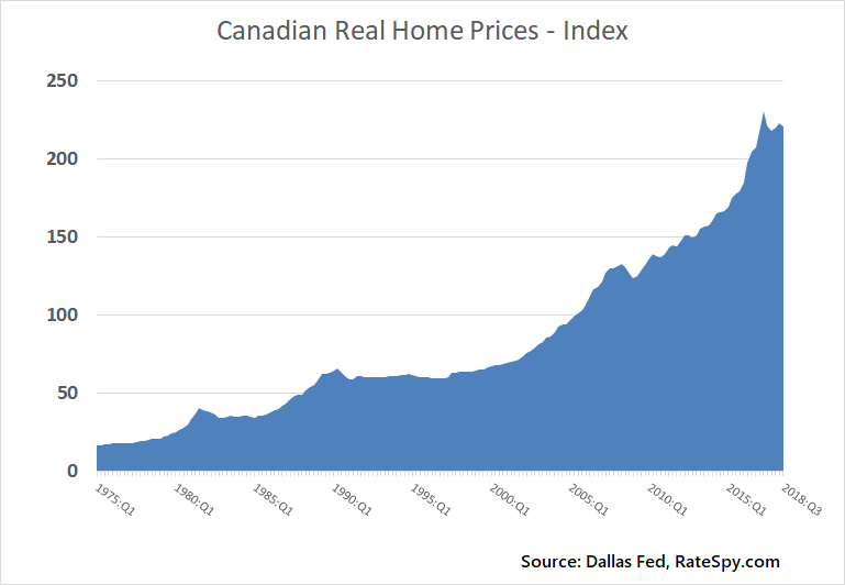 Canadian-real-home-prices