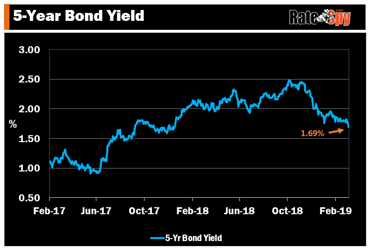 5-year-bond-yield