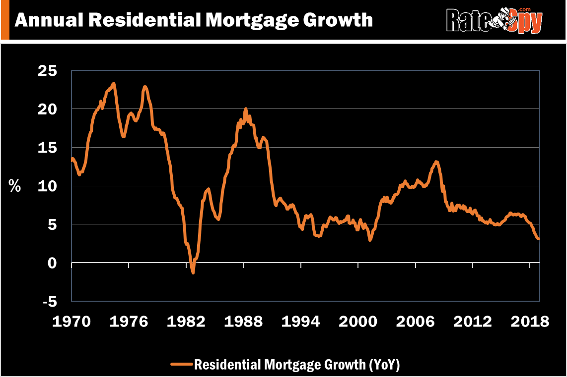 Canadian-Mortgage-growth