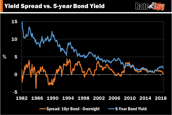 Canada's 5-year yield after the yield curve inverts