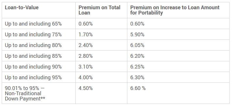 CMHC insurance premiums
