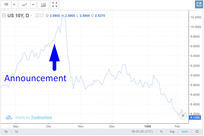 Yields and mortgage rates spiked after the Canada–United States Free Trade Agreement