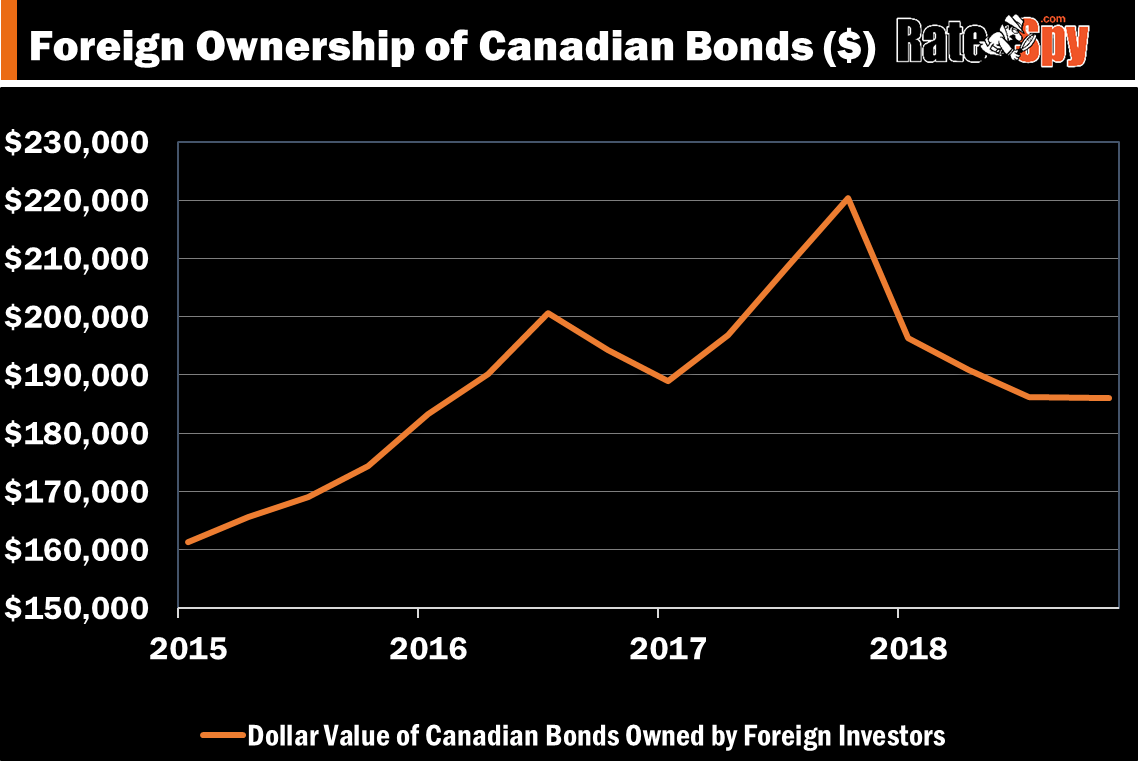 Foreign Ownership of Canadian Bonds - Dollar Value