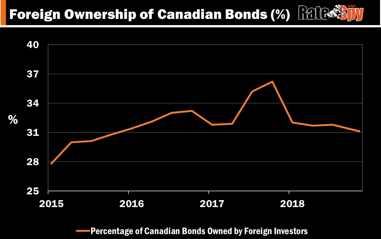 Foreign Ownership of Canadian Bonds - Percentage