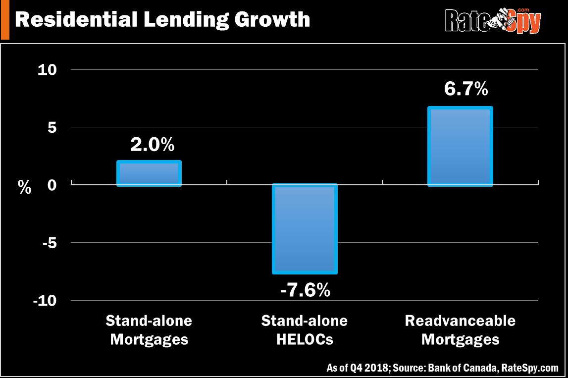 Residential lending growth