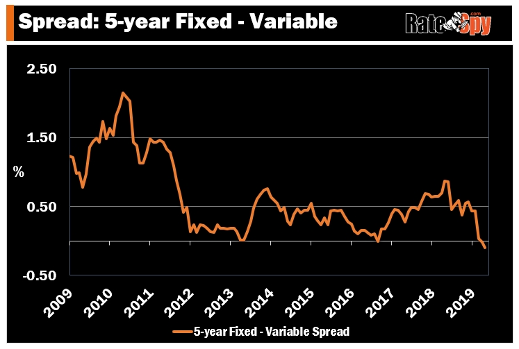 The difference between 5 year fixed and variable mortgage rates in Canada is at a multi-year low
