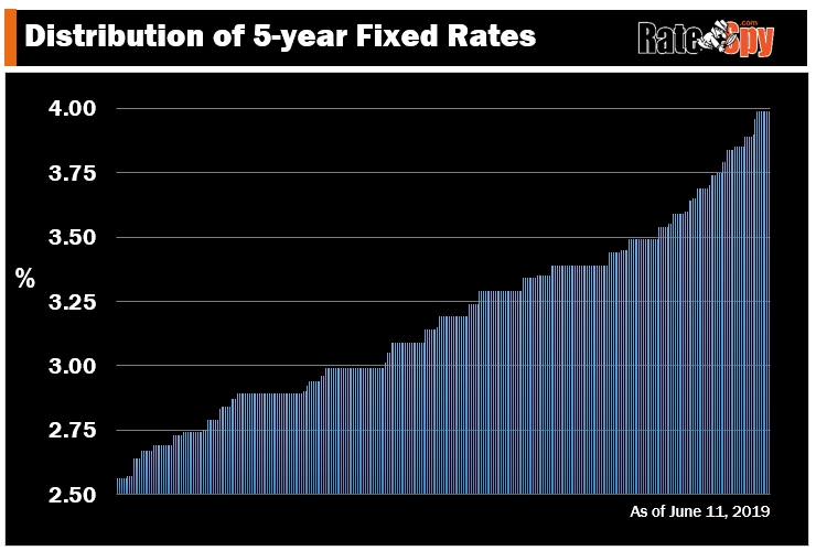 Distribution of Canadian 5yr fixed rates